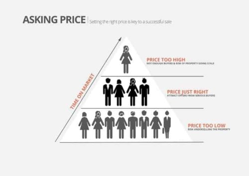 Estate Agent Pricing Triangle